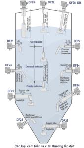 Các vị trí lắp đặt của cảm biến