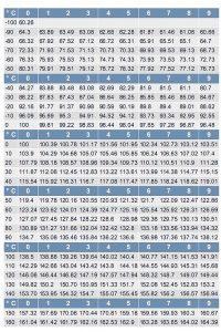 Bảng khảo sát giá trị nhiệt độ của cảm biến
