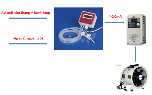 Cách thức hoạt động của cảm biến đo chênh áp