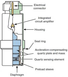cấu tạo cảm biến đo áp suất