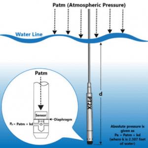 Nguyên lý của cảm biến thủy tĩnh