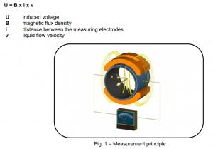 Nguyên lý hoạt động của đồng hồ đo lưu lượng điện từ